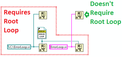 The Open VI Reference scenarios boxed in red require the root loop to run.