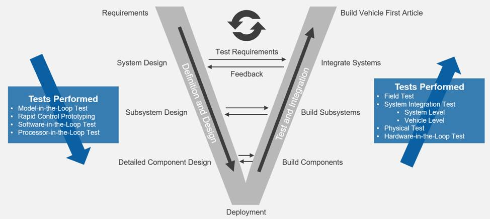 """Design V"" Representing the System Engineering Design Methodology"
