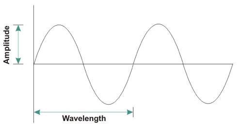 Figure 2 Sinusoidal Pressure Profile