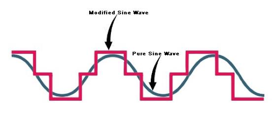 Figure 3 Modified Sinusoidal