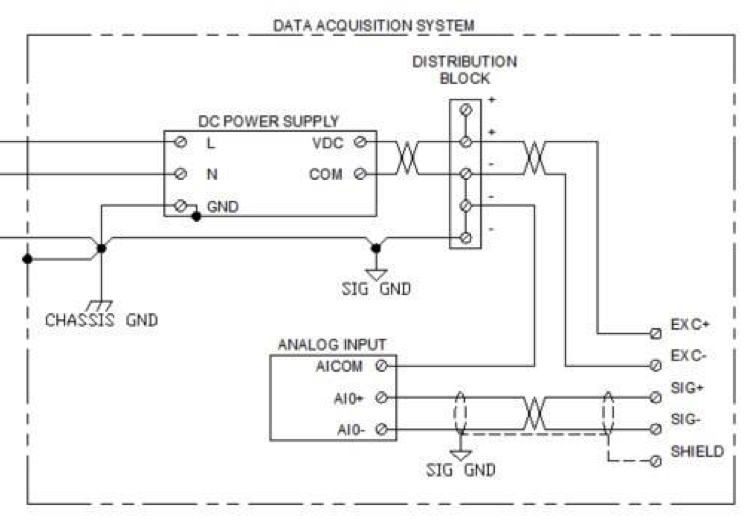 Connecting Sensors to Data Acquisition System Analog Inputs